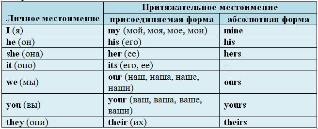 Знакомство с личными и притяжательными местоимениями в