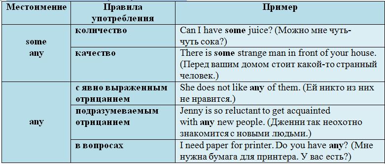 Правила some any no и производные Употребление примеры