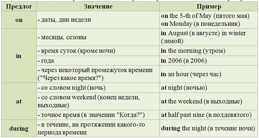 Артикль a an the в английском языке примеры