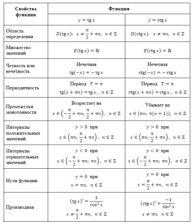 Тригонометрические функции (1)