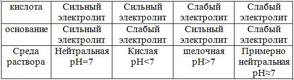 При определении среды раствора солей необходимо учитывать, что среда  раствора определяется сильным компонентом. Если соль образована кислотой,  ... 1e4a6b2e686