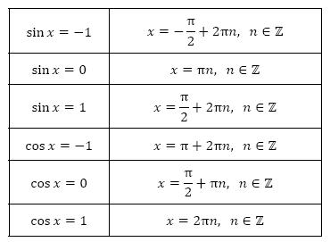 Как решать синусы и косинусы уравнения