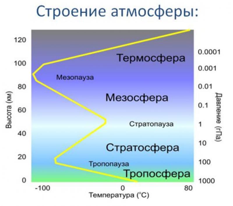 Атмосфера - газовая оболочка