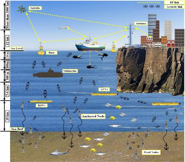 Беспроводная связь для морских глубин: о современных технологиях и перспективных проектах в этой области рассказали ученые ТПУ